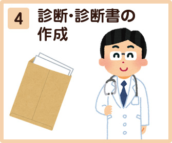 診断・診断書の作成